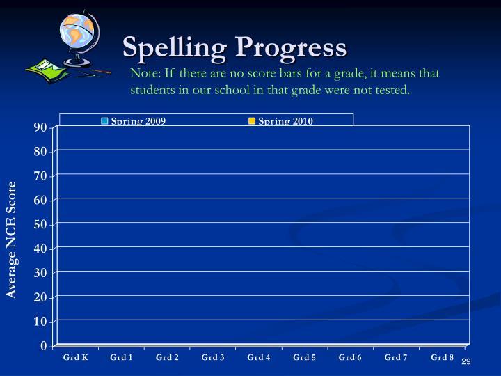 Spelling Progress
