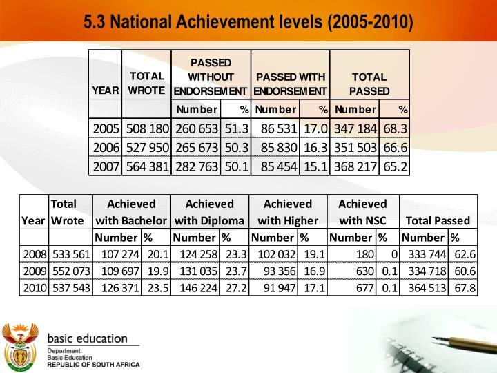 5.3 National Achievement levels (2005-2010)