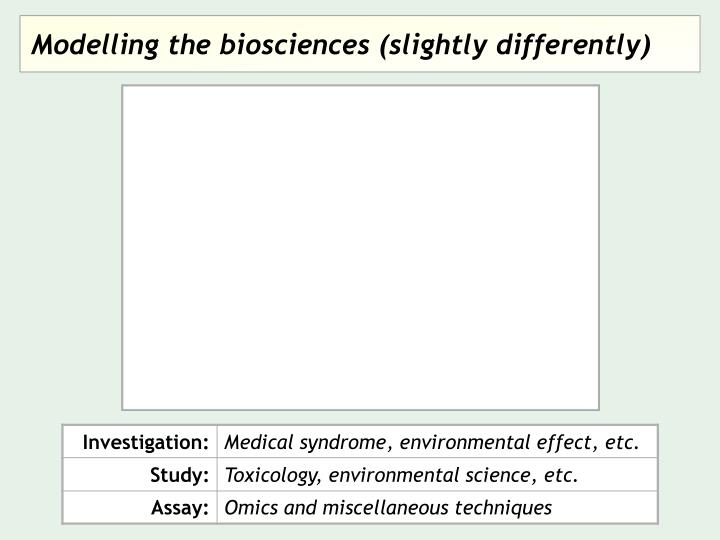 Modelling the biosciences (slightly differently)