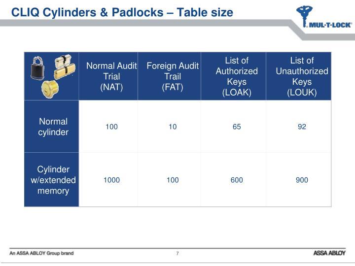 CLIQ Cylinders & Padlocks – Table size