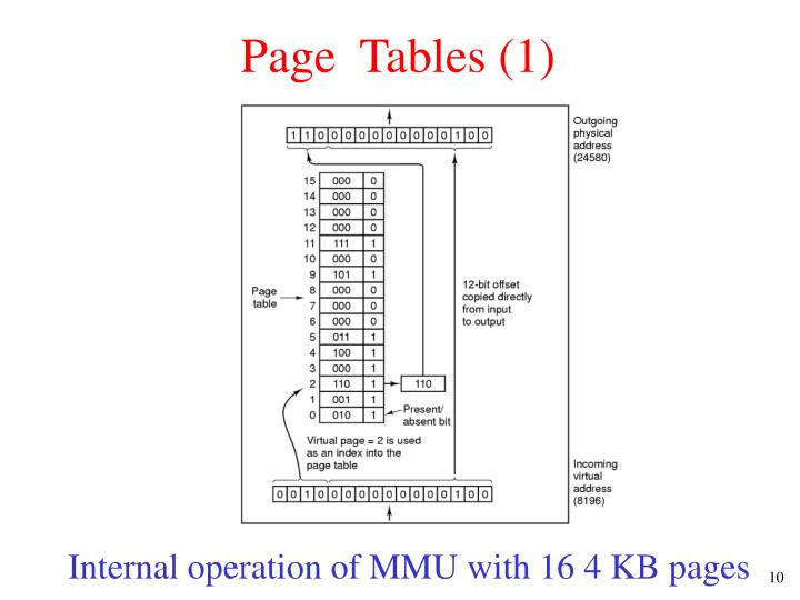 Page  Tables (1)