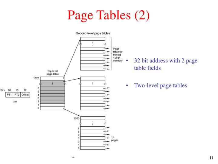 Page Tables (2)