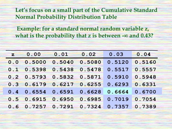 Let's focus on a small part of the Cumulative Standard Normal Probability Distribution Table