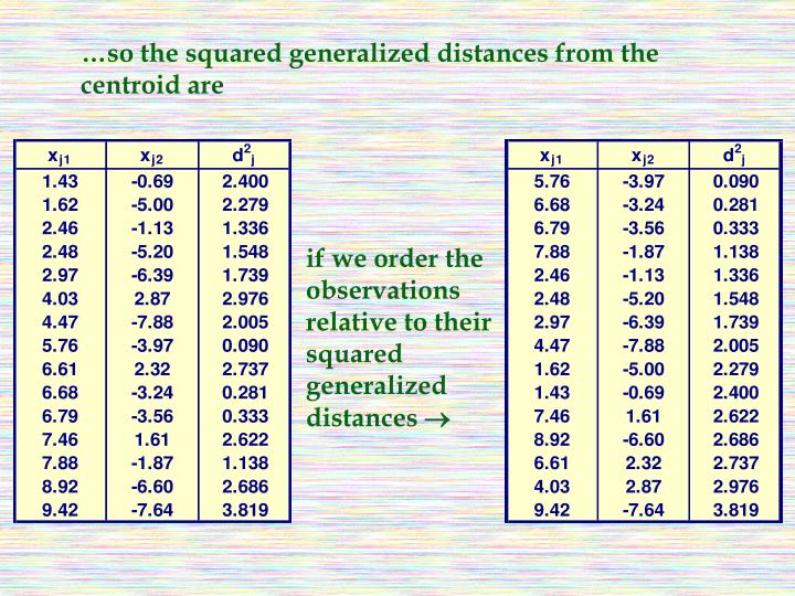 …so the squared generalized distances from the centroid are