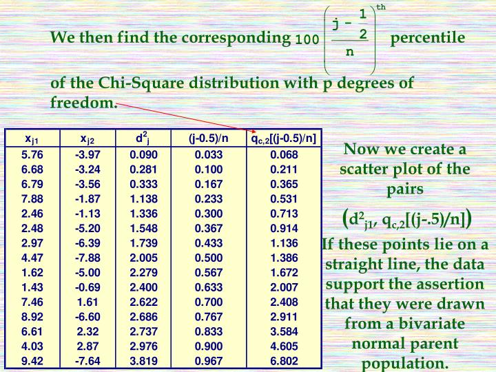 We then find the corresponding                        percentile