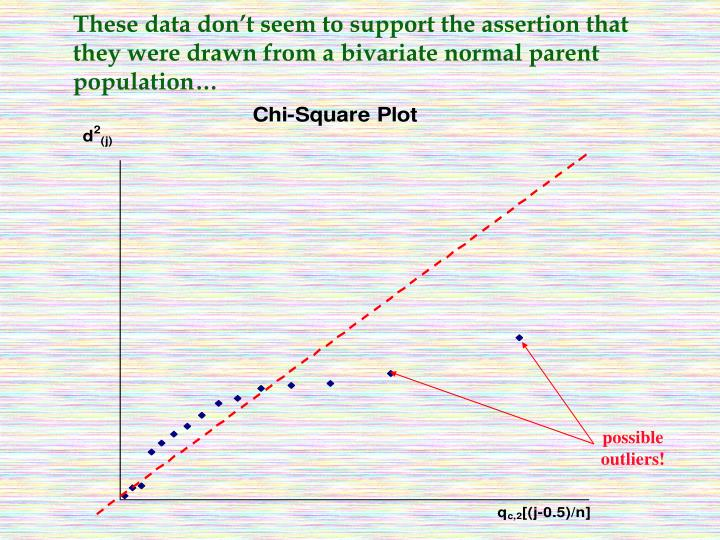 These data don't seem to support the assertion that they were drawn from a bivariate normal parent population…