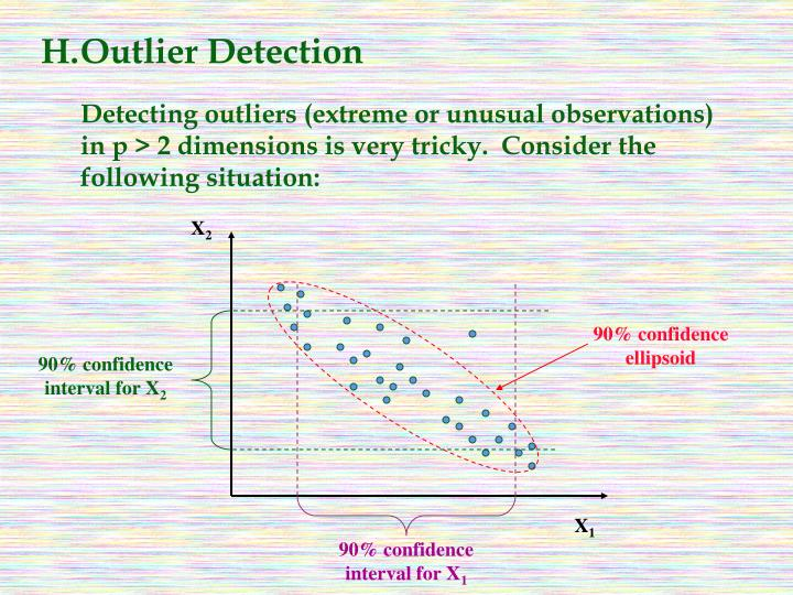 H.Outlier Detection