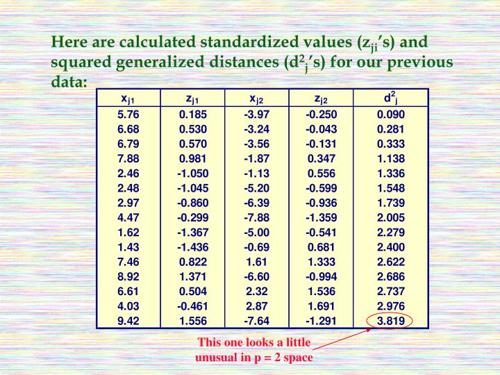 Here are calculated standardized values (z
