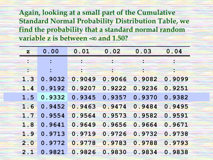 Again, looking at a small part of the Cumulative Standard Normal Probability Distribution Table, we find the probability that a standard normal random variable z is between -