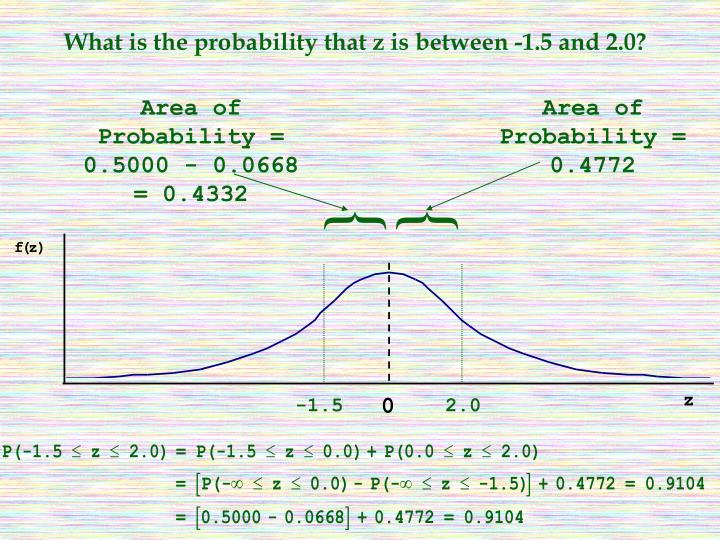 What is the probability that z is between -1.5 and 2.0?