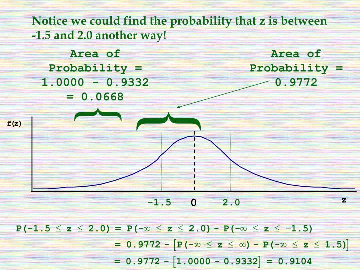 Notice we could find the probability that z is between  -1.5 and 2.0 another way!