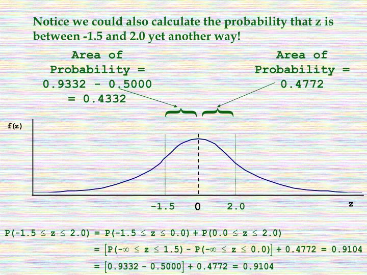 Notice we could also calculate the probability that z is between -1.5 and 2.0 yet another way!