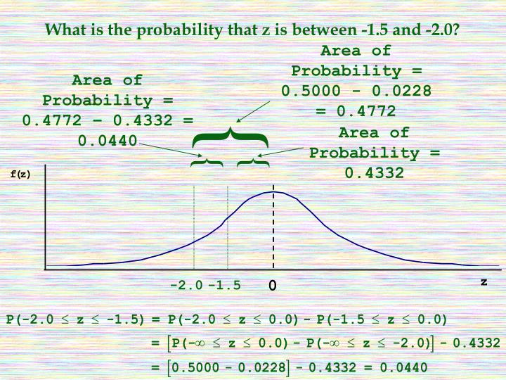 What is the probability that z is between -1.5 and -2.0?