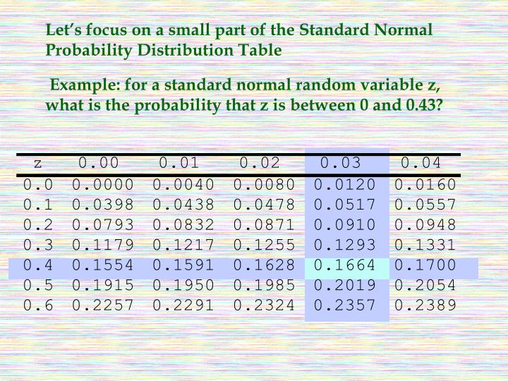 Let's focus on a small part of the Standard Normal Probability Distribution Table