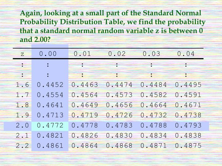 Again, looking at a small part of the Standard Normal Probability Distribution Table, we find the probability that a standard normal random variable z is between 0 and 2.00?