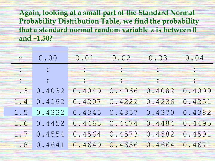 Again, looking at a small part of the Standard Normal Probability Distribution Table, we find the probability that a standard normal random variable z is between 0 and –1.50?