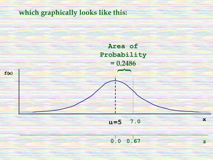 which graphically looks like this: