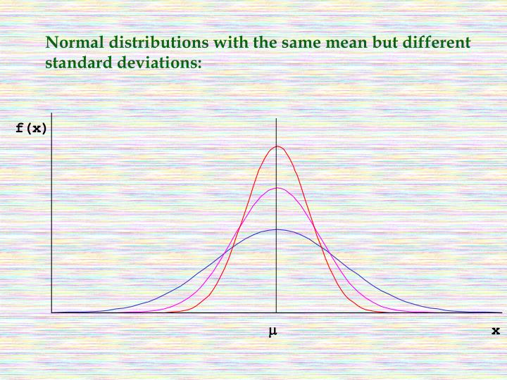 Normal distributions with the same mean but different standard deviations:
