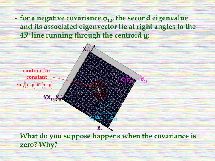-for a negative covariance
