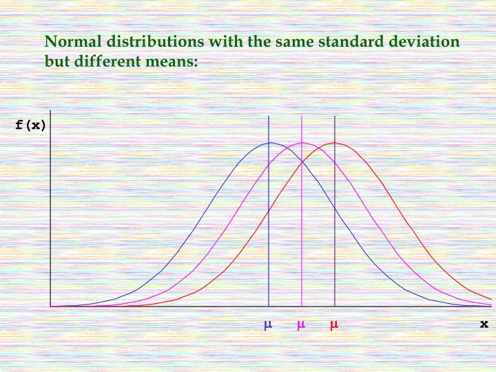 Normal distributions with the same standard deviation but different means:
