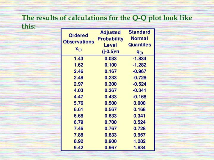 The results of calculations for the Q-Q plot look like this: