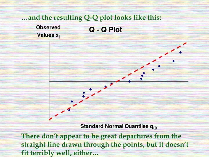 …and the resulting Q-Q plot looks like this: