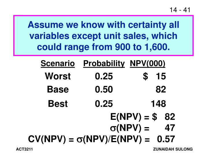 Assume we know with certainty all variables except unit sales, which could range from 900 to 1,600.