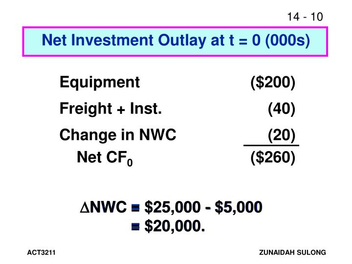 Net Investment Outlay at t = 0 (000s)