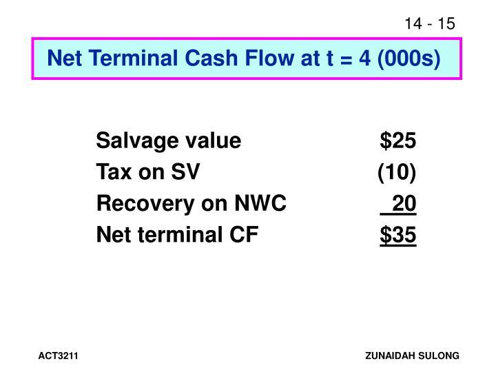Net Terminal Cash Flow at t = 4 (000s)