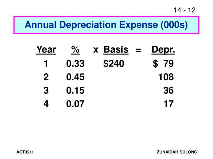 Annual Depreciation Expense (000s)