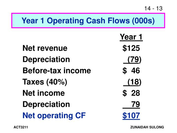 Year 1 Operating Cash Flows (000s)