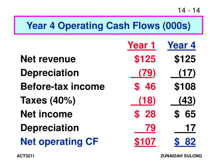 Year 4 Operating Cash Flows (000s)