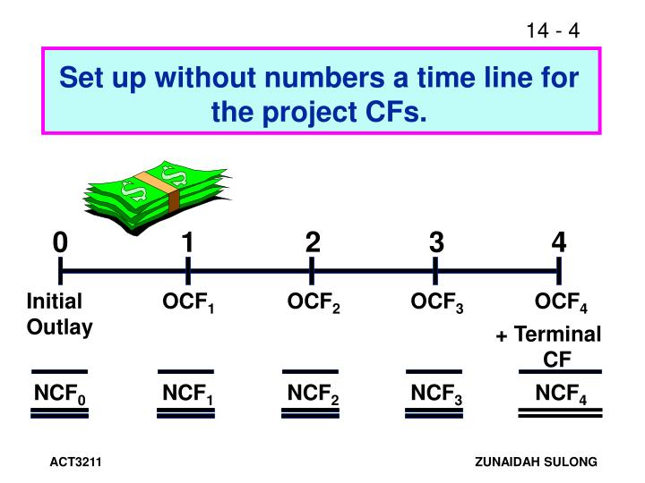 Set up without numbers a time line for the project CFs.
