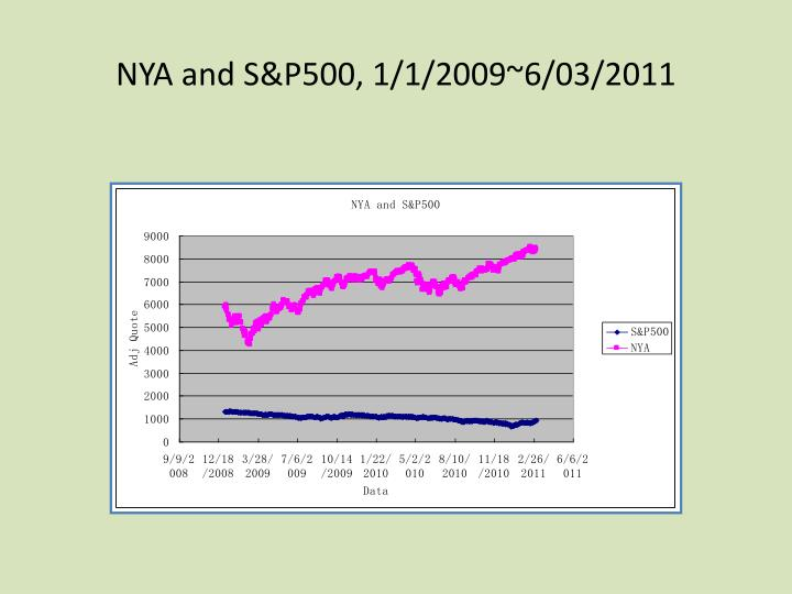 NYA and S&P500, 1/1/2009~6/03/2011