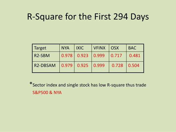 R-Square for the First 294 Days
