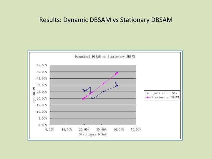 Results: Dynamic DBSAM vs Stationary DBSAM