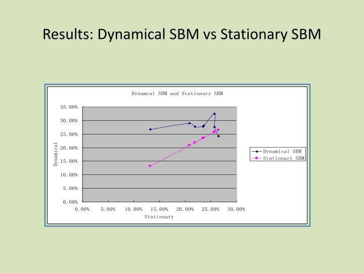 Results: Dynamical SBM vs Stationary SBM