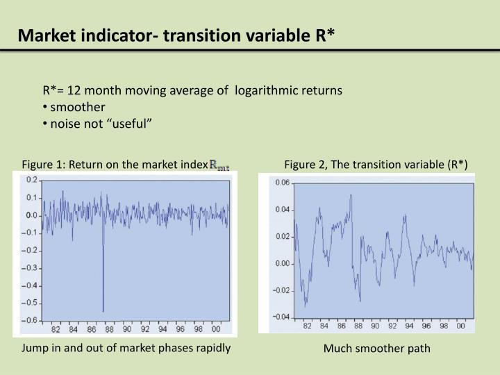 Market indicator- transition variable R*