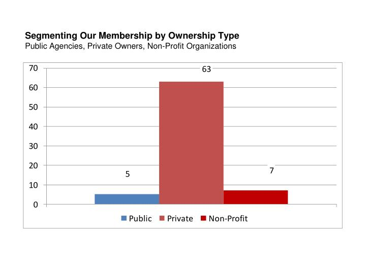 Segmenting Our Membership by Ownership Type