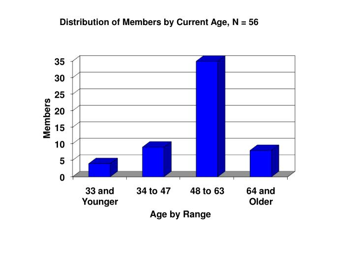 Distribution of Members by Current Age, N = 56