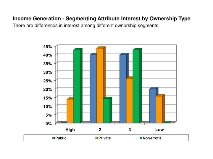 Income Generation - Segmenting Attribute Interest by Ownership Type