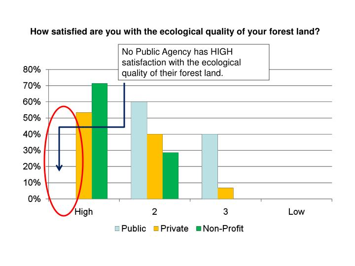 How satisfied are you with the ecological quality of your forest land?