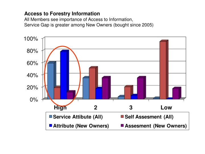 Access to Forestry Information