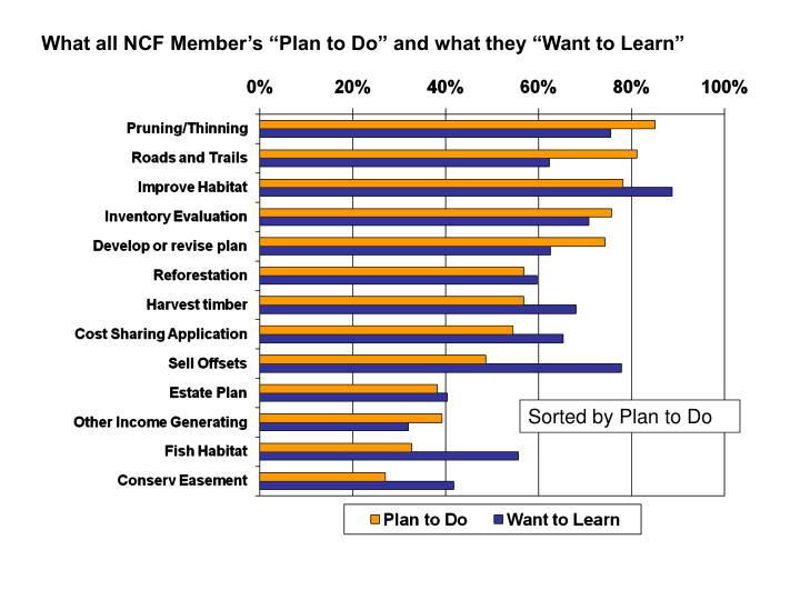 "What all NCF Member's ""Plan to Do"" and what they ""Want to Learn"""