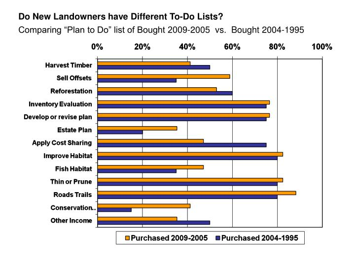 Do New Landowners have Different To-Do Lists?