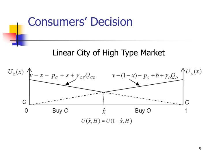Consumers' Decision