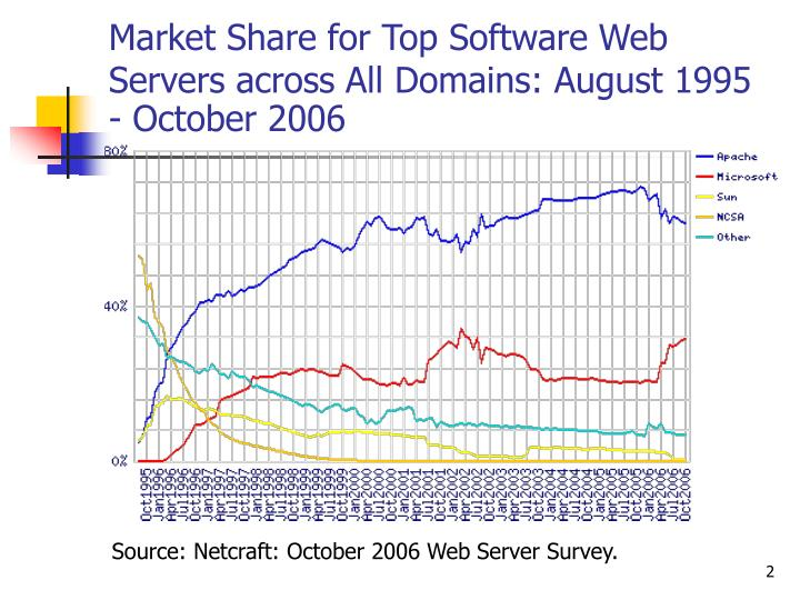 Market Share for Top Software Web Servers across All Domains: August 1995 - October 2006