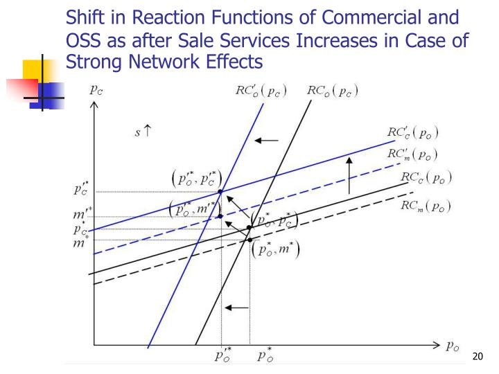 Shift in Reaction Functions of Commercial and OSS as after Sale Services Increases in Case of Strong Network Effects
