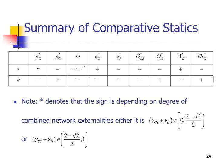 Summary of Comparative Statics