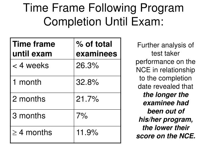Time Frame Following Program Completion Until Exam: